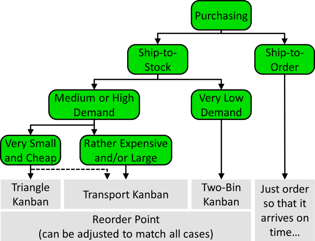 AllAboutPull Purchasing Pull System Decision Tree