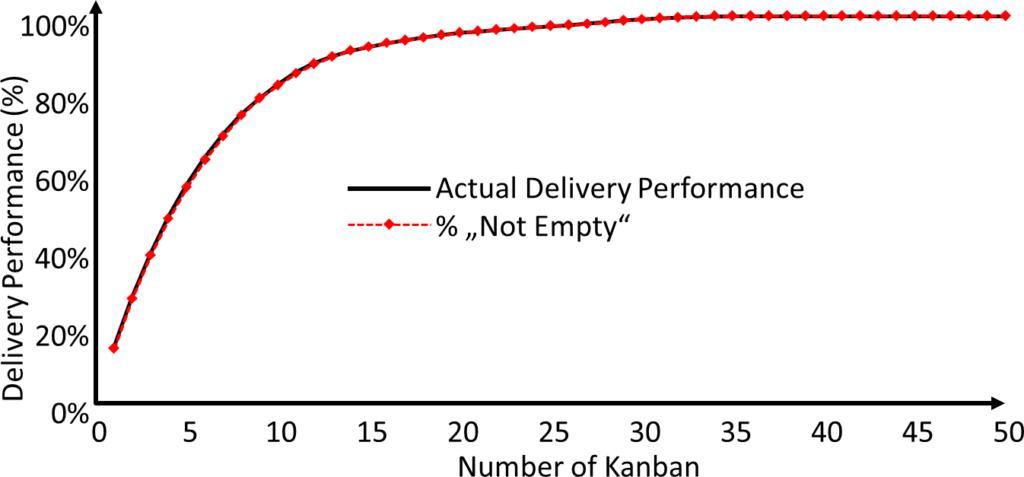 Estimated vs Actual Delivery Performance