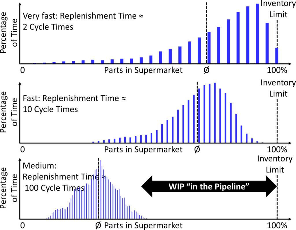 Supermarket Behavior Histogram Different Replenishment Times