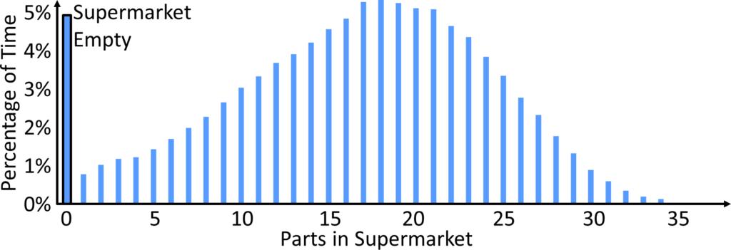 Supermarket Behavior Histogram Example