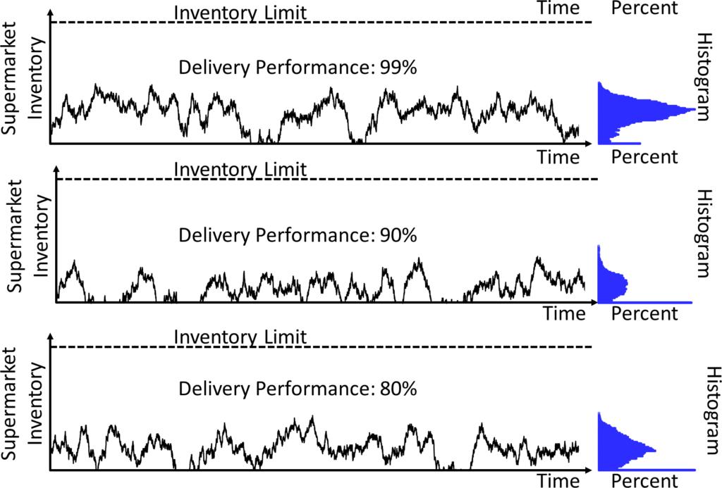 Supermarket Behavior for Long Replenishment Time