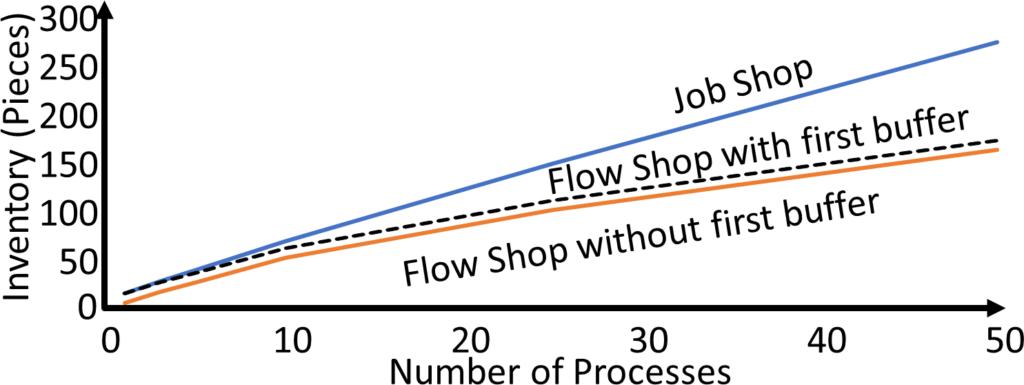 Job Shop Flow Shop Inventory