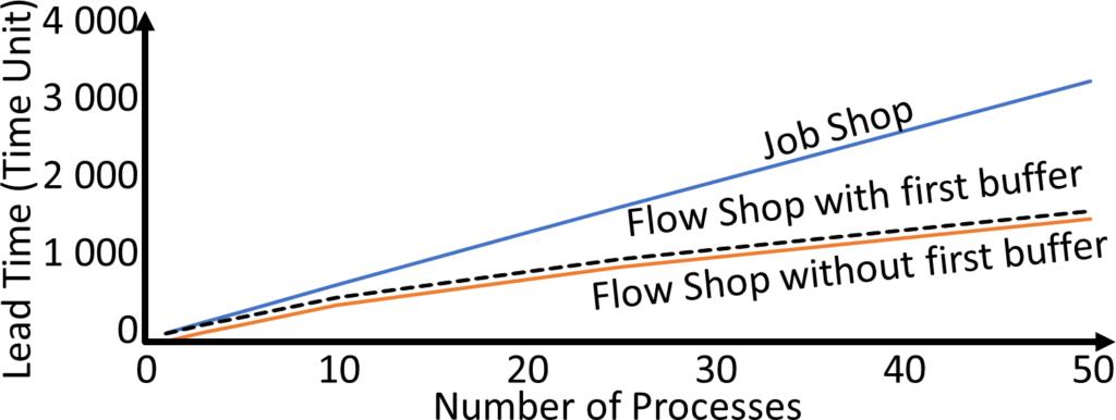 Job Shop Flow Shop Lead Time