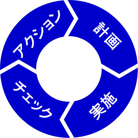 Japanese Version PDCA 1951