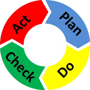 PDCA Circle Color