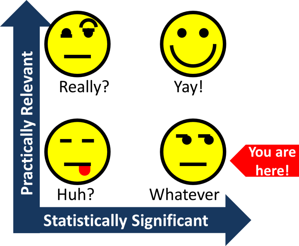 Practically Relevant vs. Statistically Significant