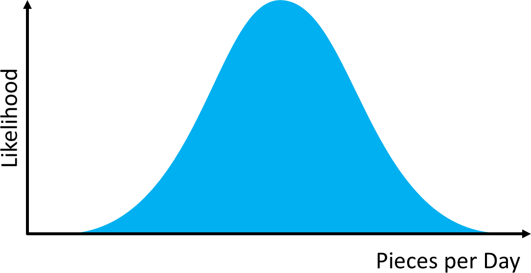 Normal Distribution Daily Quota